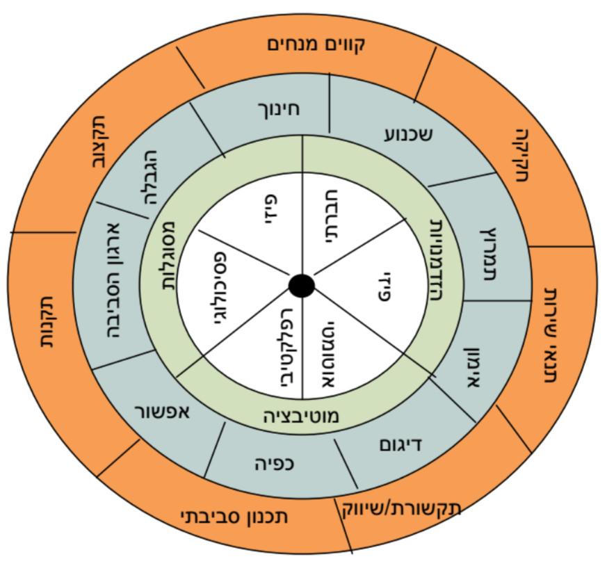 גלגל השינוי ההתנהגותי (Behavioural Change Wheel, להלן BCW)