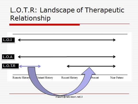 שילוב פרקטיקות מהגישה הנרטיבית בטיפול בגישה ההתייחסותית 2
