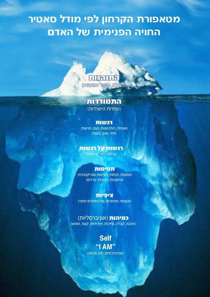 מטאפורת הקרחון לפי מודל סאטיר החויה הפנימית של האדם