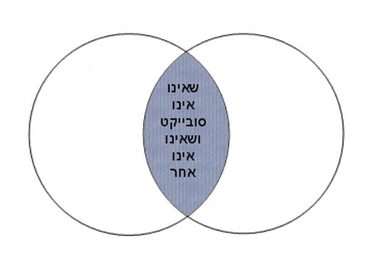 תרשים 5: שאינו אינו סובייקט ואינו אינו אחר