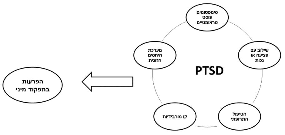 תרשים של הפרעות בתפקוד המיני אצל הסובלים מPTSD