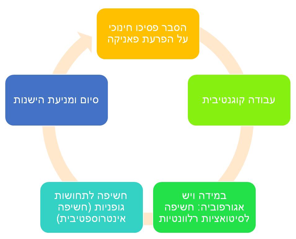 תרשים 2 שלבי הטיפול הקוגניטיבי התנהגותי בהפרעות פאניקה