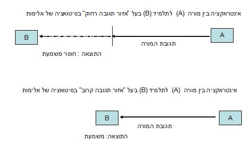 תרשים: אזור תגובה רחוק ואזור תגובה קרוב