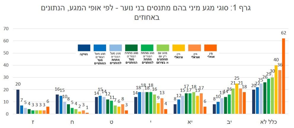 גרף 1 - סוגי מגע מיני בהם התנסו תלמידי חטיבה ותיכון לפי מגדר ומגזר