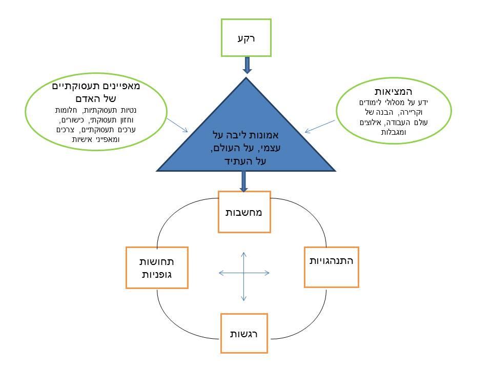 המחשה ויזואלית של המודל