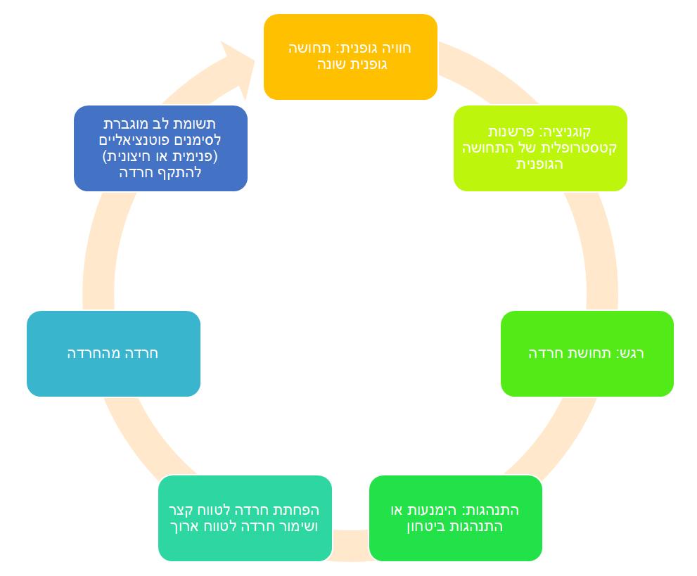 תרשים 1 מעגל השימור של הפרעות הפאניקה