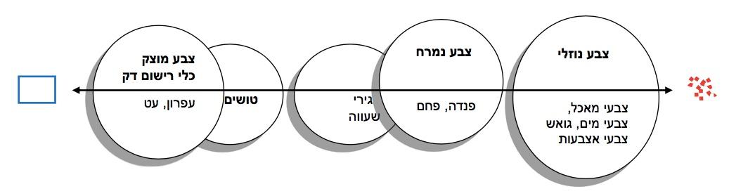גרף ציר חומרי היצירה ביצרה בדו-מימד (כהן-אור ופישר, 2015)