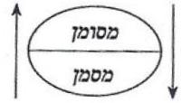 שמות-האב, סמלי, דמיוני, ממשי 2