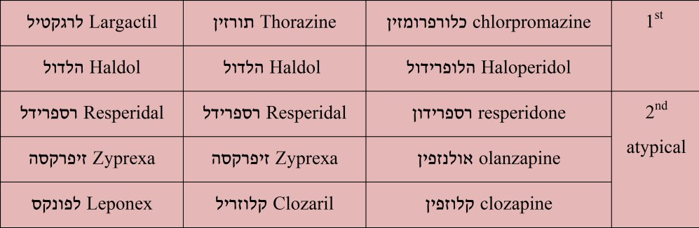 1st 	chlorpromazine כלורפרומזין	Thorazine תורזין	Largactil לרגקטיל 	Haloperidol הלופרידול	 Haldol הלדול	Haldol הלדול 2nd atypical	resperidone רספרידון	Resperidal רספרידל	Resperidal רספרידל 	olanzapine אולנזפין	Zyprexa זיפרקסה	Zyprexa זיפרקסה 	clozapine קלוזפין	Clozaril קלוזריל	Leponex לפונקס