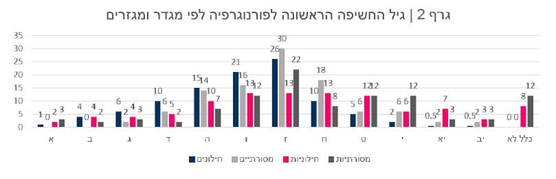 גרף 2 - גיל חשיפה לפורנוגרפיה לפי מגדר ומגזר