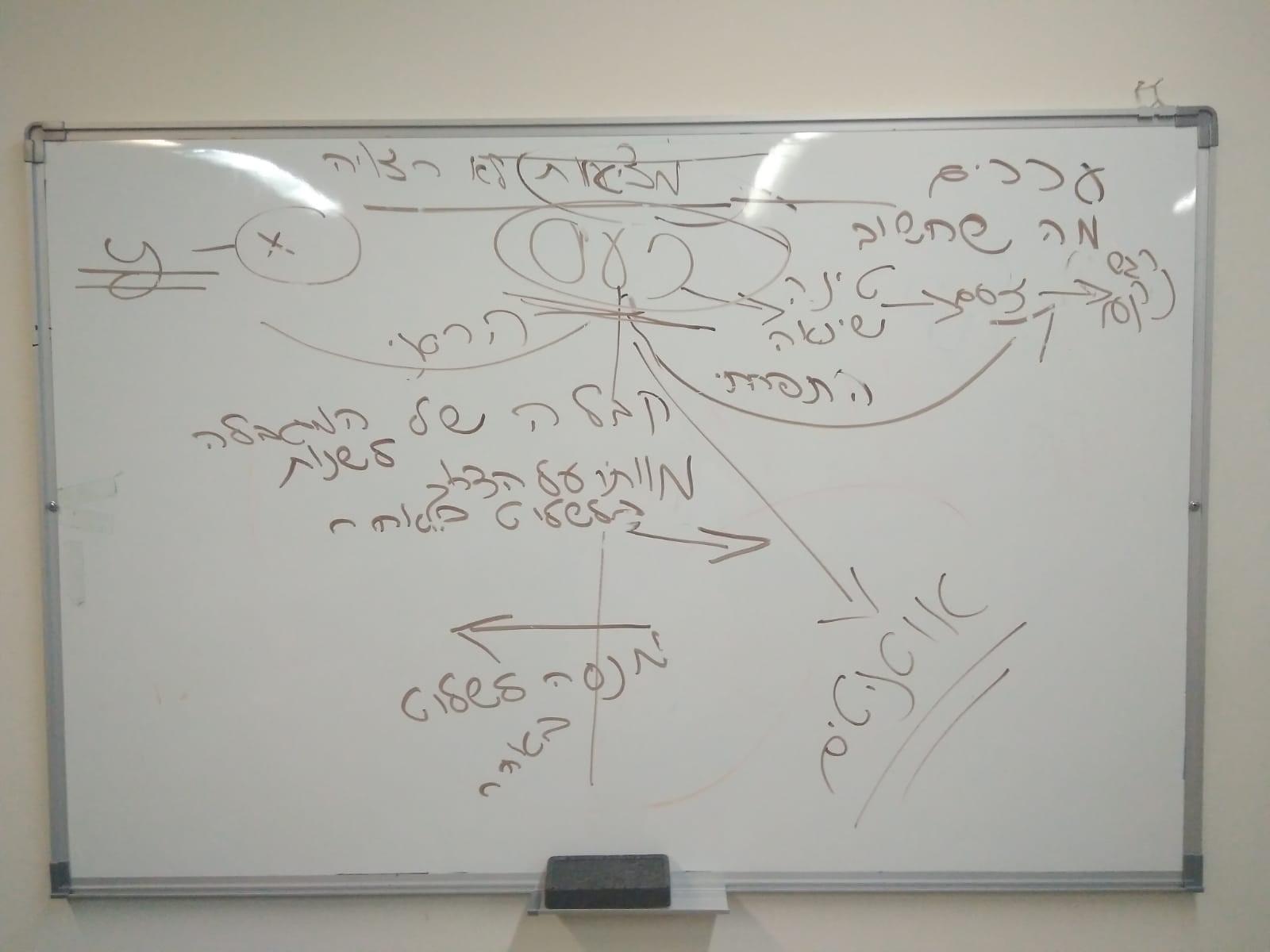 לוח אסוציאציות ומטפורות