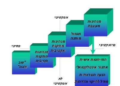 מודל הטווח המלא