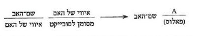 שמות-האב, סמלי, דמיוני, ממשי 4