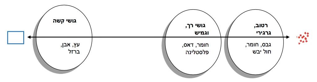 גרף ציר חומרי היצירה ביצירה בתלת-מימד (כהן-אור ופישר, 2015)