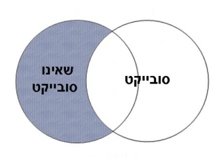 תרשים 3: מחוץ לתחום הסובייקט